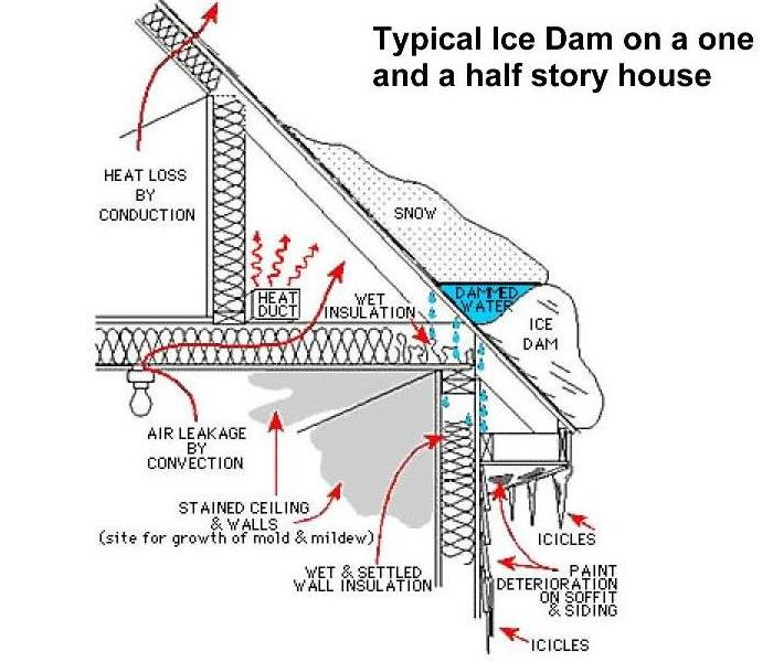 Water Damage Ice Dam Water Damage Northampton, Amherst, Belchertown, Hampshire County